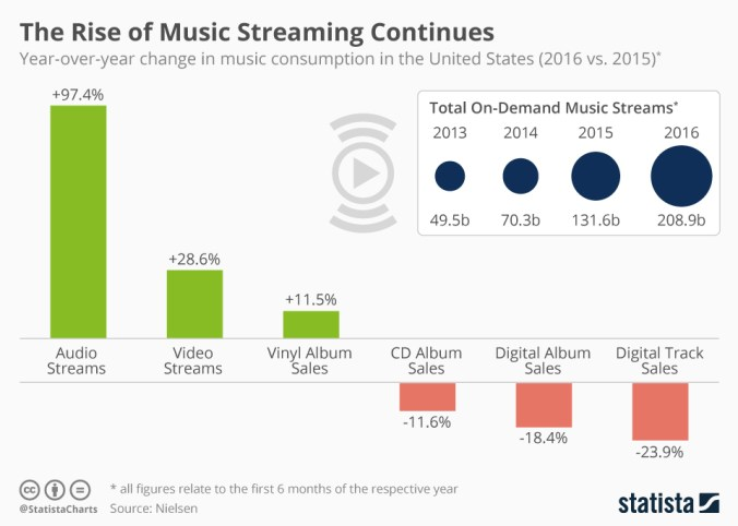 chartoftheday_4220_music_sales_in_the_united_states_n