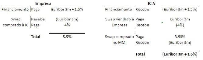 O que é um SWAP de Taxa de Juro e como funciona?