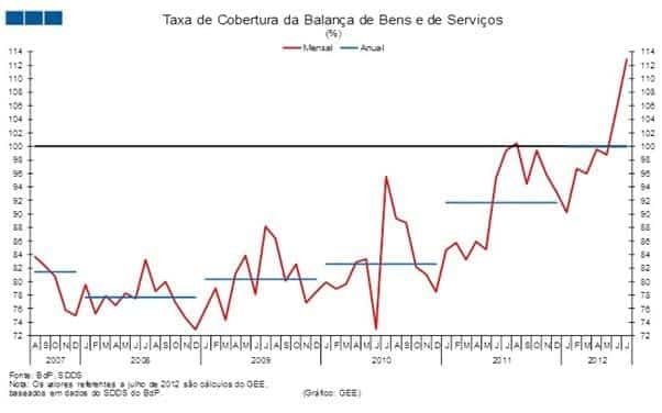 Taxa de cobertura da balança de bens e serviços atinge os 99,9%