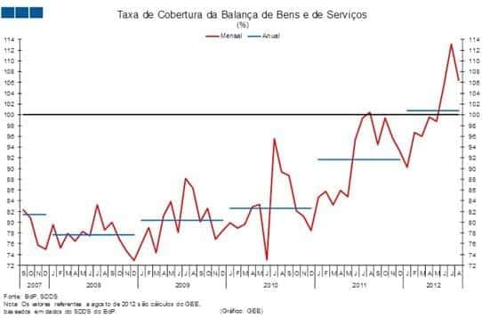 Balança de bens e serviços superavitária