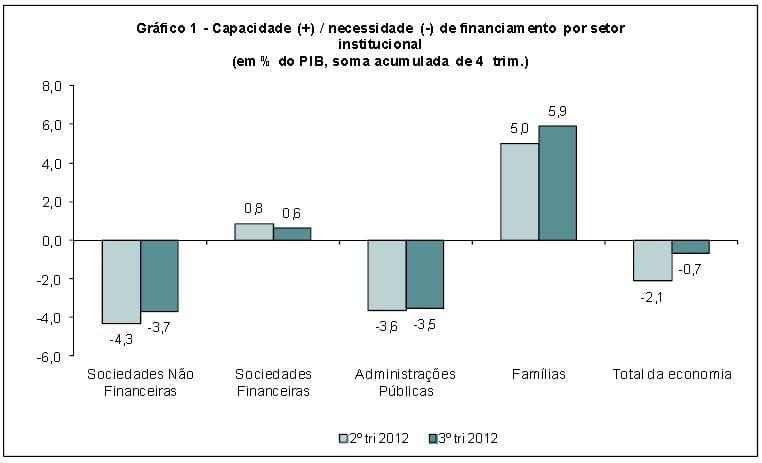 Capacidade necessidade de financiamento - economia portuguesa 3º trimestre de 2012