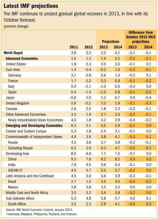 FMI Previsões 2013 - World Economic Outlook Update do FMI - Janeiro de 2013