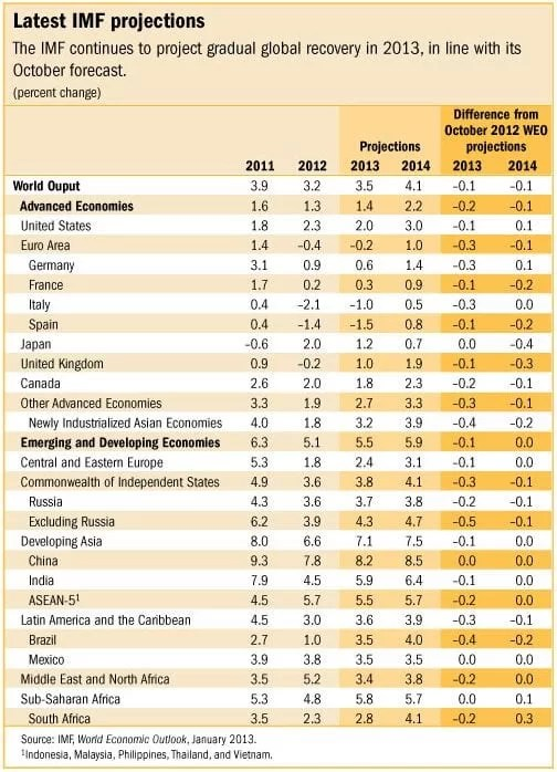 FMI Previsões 2013 - World Economic Outlook Update do FMI - Janeiro de 2013