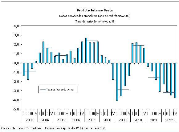 PIB 2012 por trimestres -INE