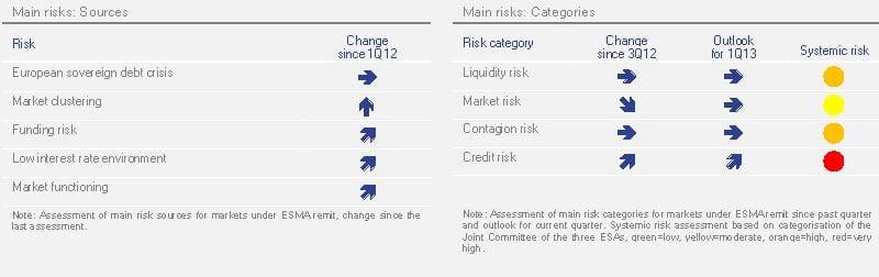 Principais riscos financeiros em 2013