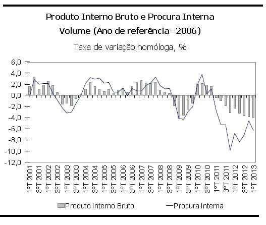 PIB Trimestral 2001 a 2013 - Portugal