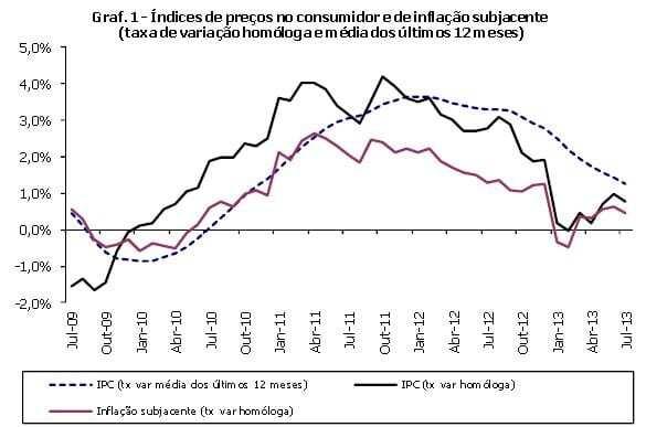 inflação julho 2103