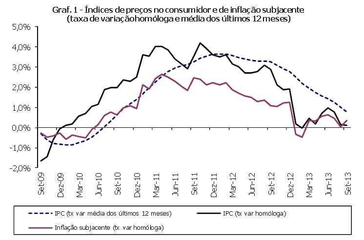 inflação 2013 - setembro