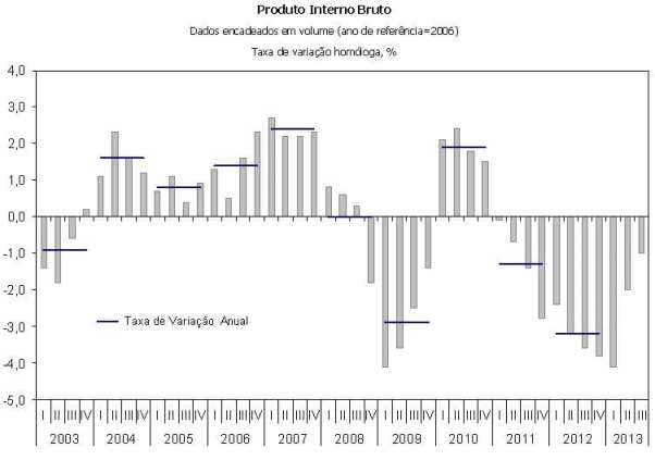 INE 3T2013 - PIB