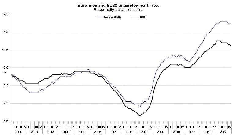 Euro é cada vez mais penalizador