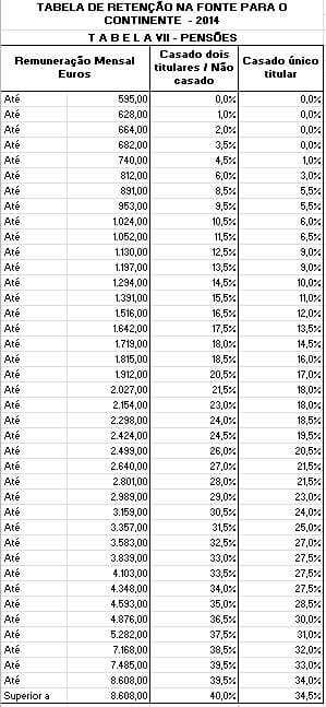 Tabelas de retenção IRS 2014 em Excel - Pensões