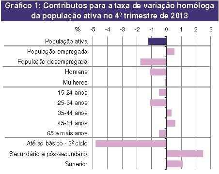 Diminuição População Ativa 4º trimestre 2013