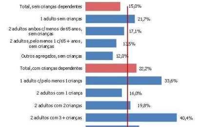 População em privação material aumenta de 21,8% para 25,5% em apenas um ano