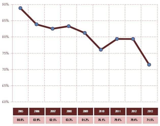 Dependência Energética 2005 - 2013