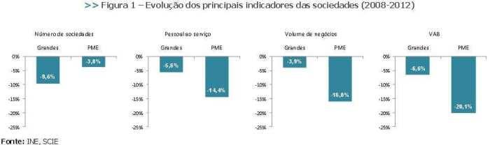 Grandes empresas versus PME 2008 2012