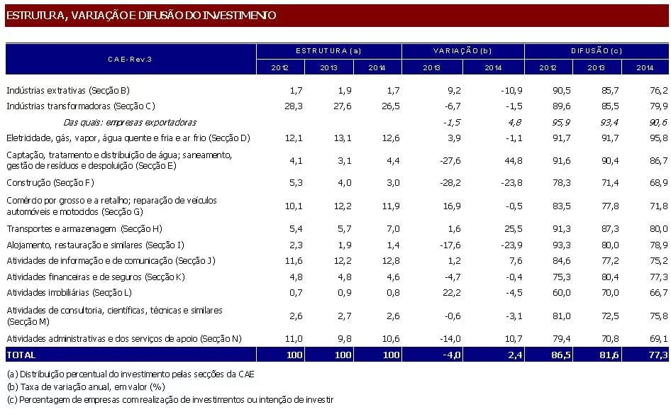 Inquérito de Conjuntura ao Investimento 1º semestre 2014