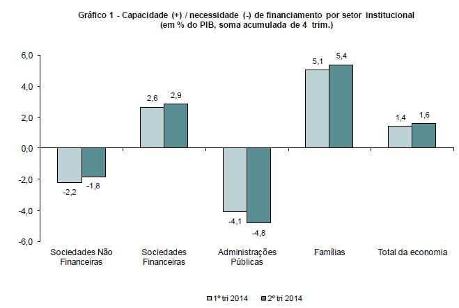 Capacidade Nacessidade de financiamento setores institucionais 2014