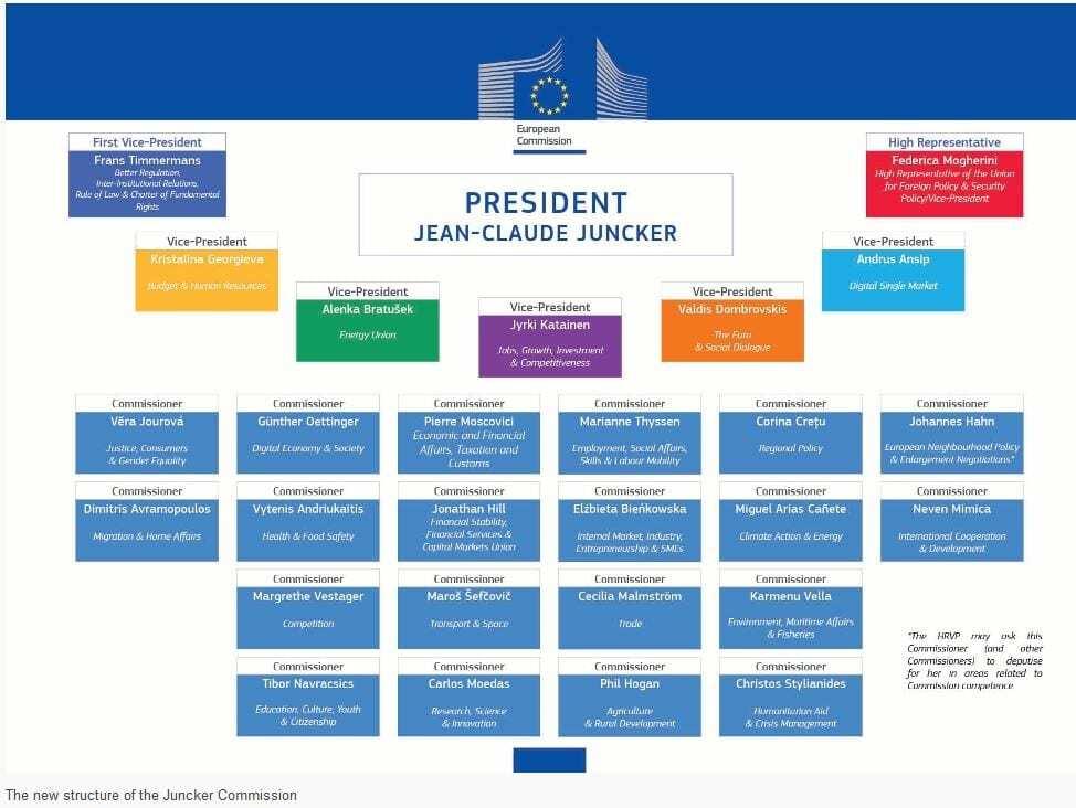 Composição Oficial da Comissão Europeia 2014-2019