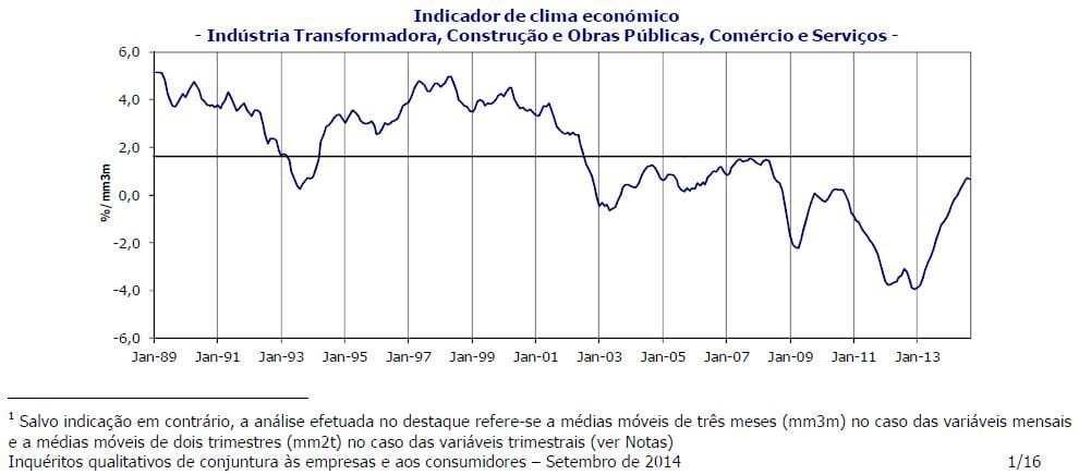 Indicador de Clima Económico - setembro 2014.JPG