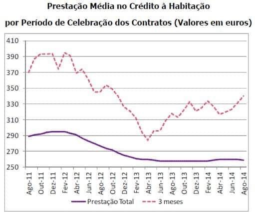 Prestação média no crédito à habitação 2014