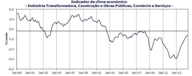 Indicador de Clima - Outubro 2014