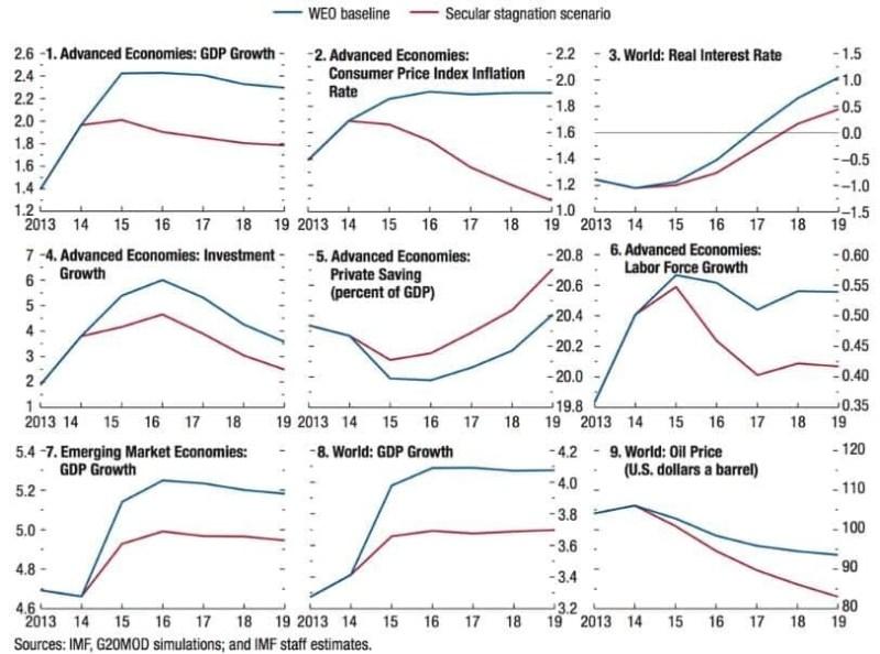 Secular Stagnation scenario - IMF