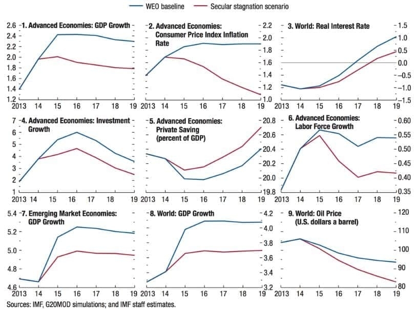 Secular Stagnation scenario - IMF
