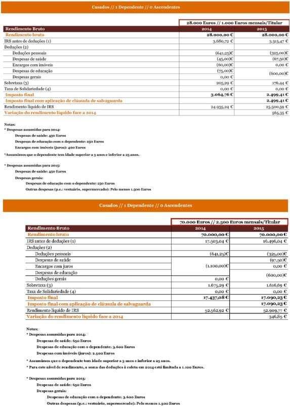 Simulações IRS 2015 - 2ª versão