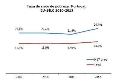 Taxa de risco de pobreza