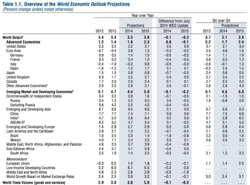 World Economic Outlook - Projeções Outubro 2014