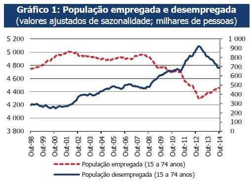 População emprega e desempregada INE - 1998 a 2014