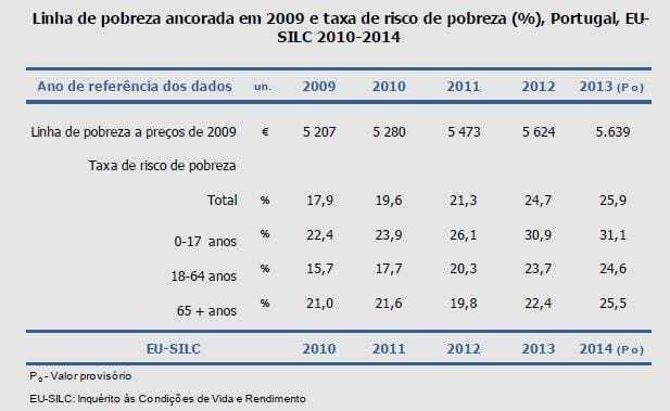 Taxa de Pobreza Monetária 2013 - limiar de pobreza ancorado