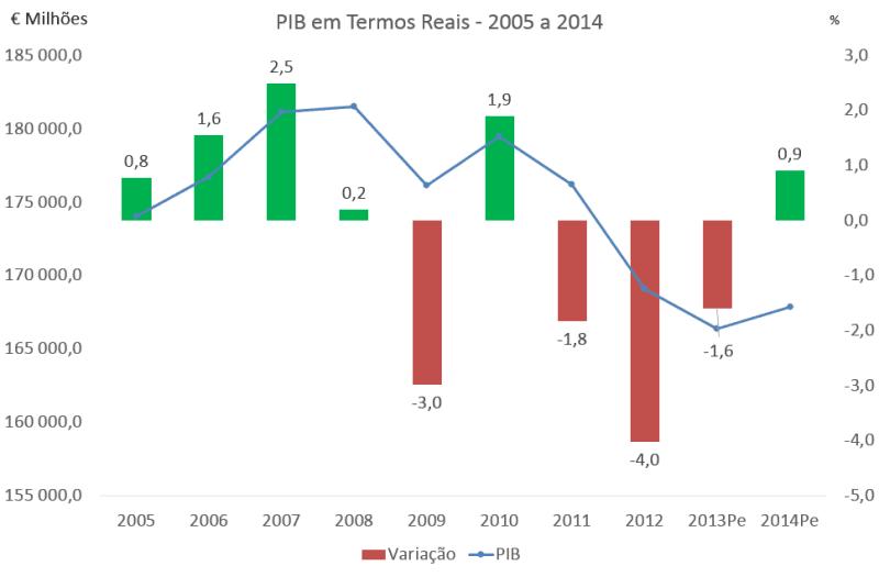 PIB 2005 a 2014