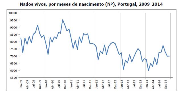 Nascimentos Portugal 2009 2014