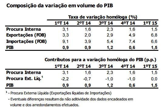 Variação do PIB 2015