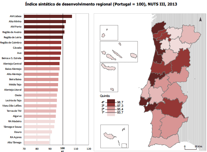 Indice sintetico de desenvolvimento regional