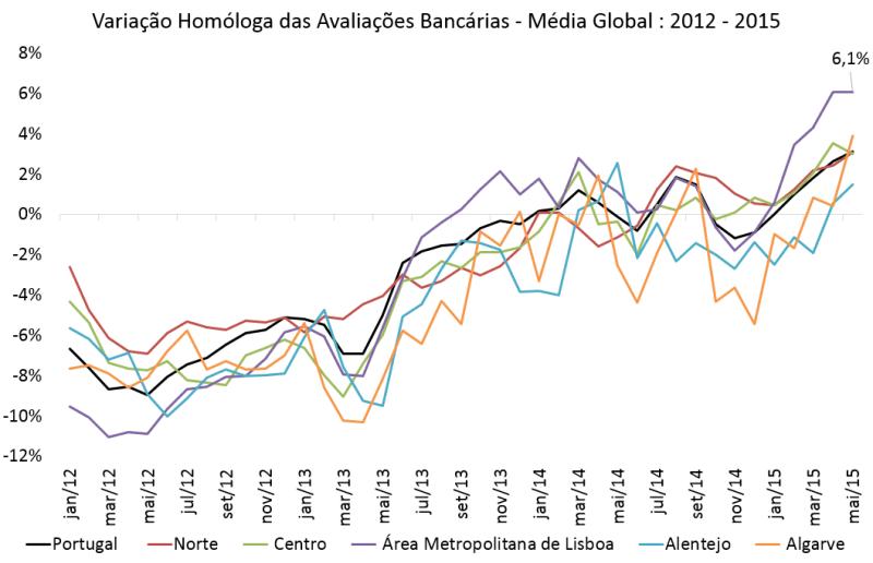 Variação Homóloga das Avaliação Bancárias - 2012 - 2015