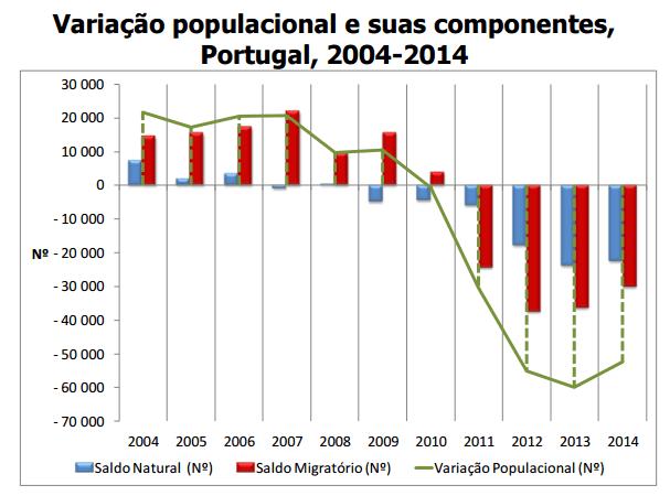 Variação da população residente em Portugal 2004 a 2014