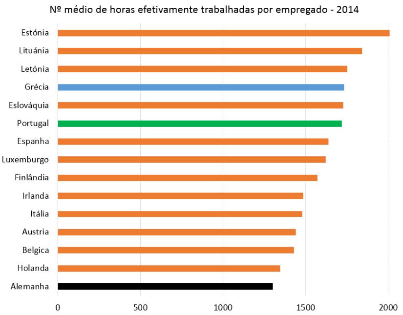 Nº medio horas trabalhadas - 2014