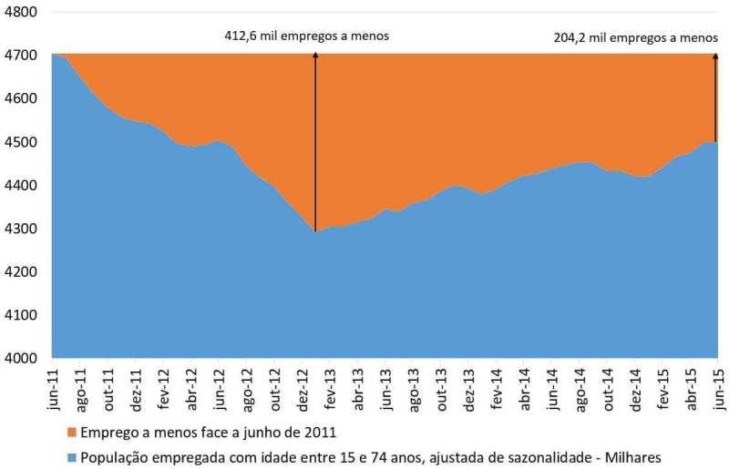 Emprego 2011 - 2015
