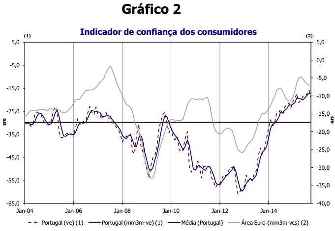 Confiança de consumidores e empresários caiu