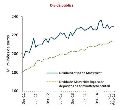 Dívida Pública 2011 2015