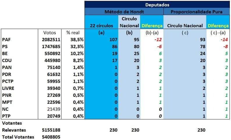 Tabela Comparação Legislativas Cìrculo Nacional