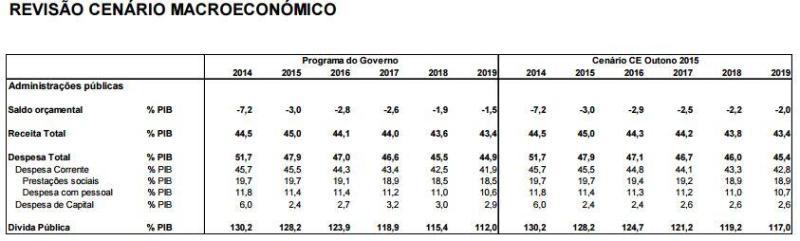 Cenário Macroeconómico 2016