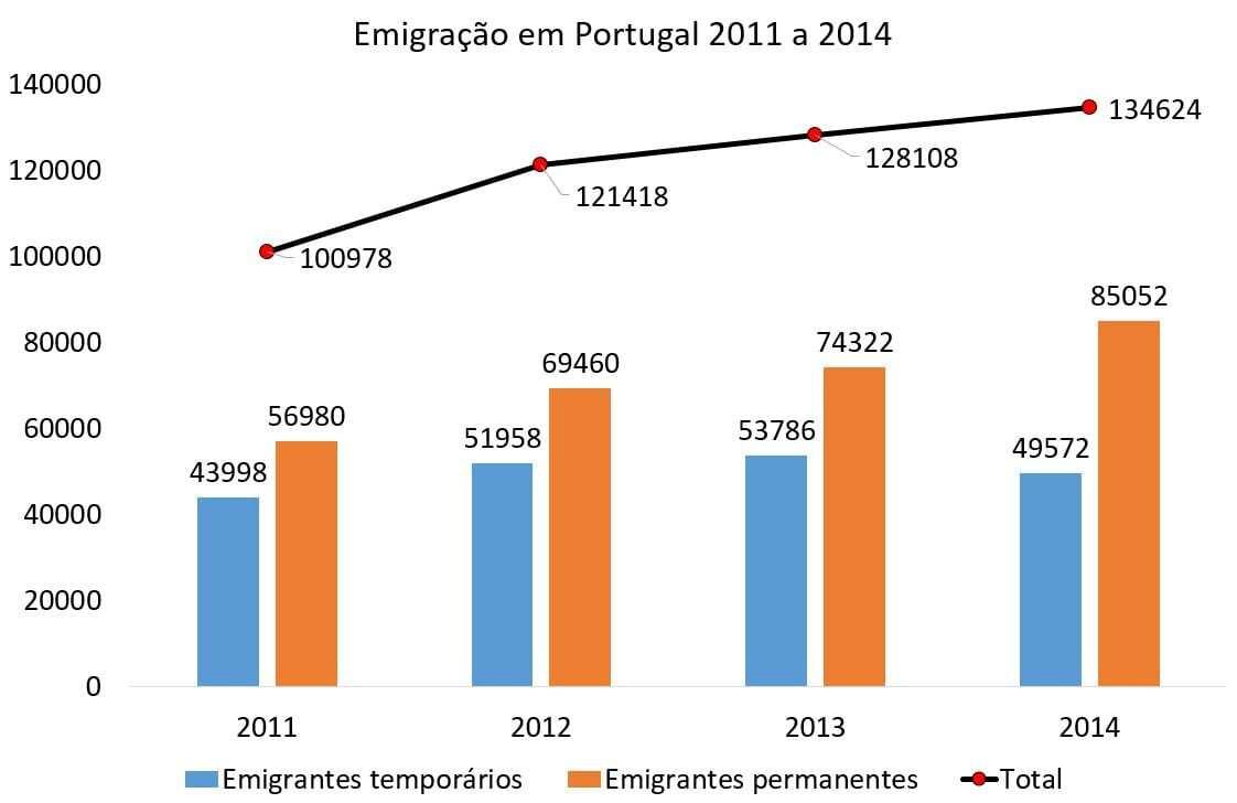 Emigração continuou a aumentar em 2014