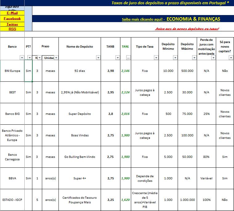 Melhores Depósitos a Prazo Dezembro de 2015