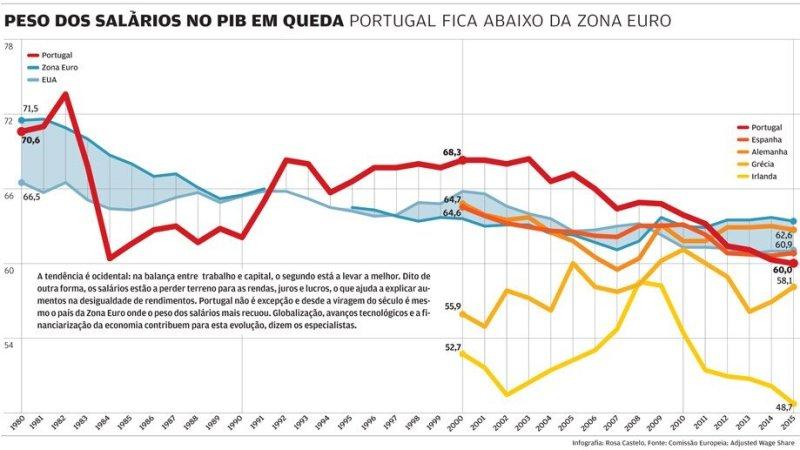 Repartição da riqueza em Portugal