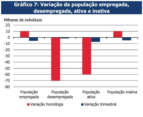Taxa de desemprego estabilizou