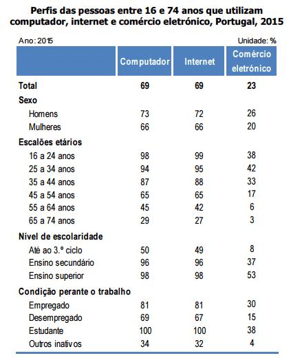 Uso da internet em Portugal 2015