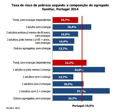 População em risco de pobreza 2015